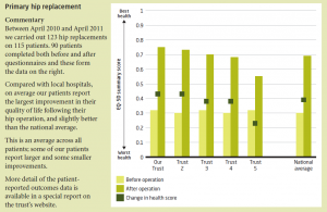 Hip Replacement, Getting the most out of proms, © The King's Fund 2010